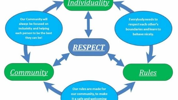 Benefit of mutual respect