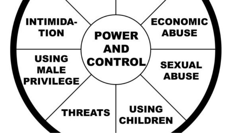 Power And Control Wheel Healthy Relationships